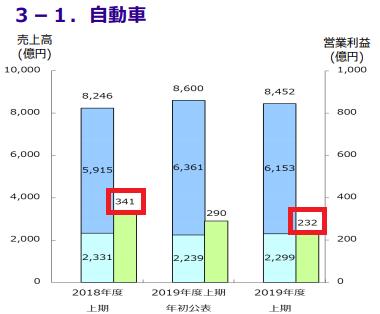 住友電工の主事業の営業利益が大幅減
