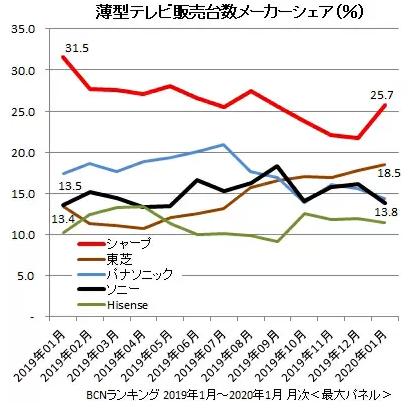 国内のテレビ市場シェア