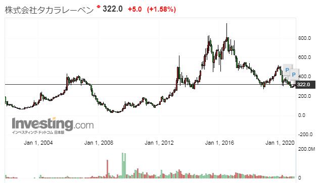 タカラレーベンの株価推移