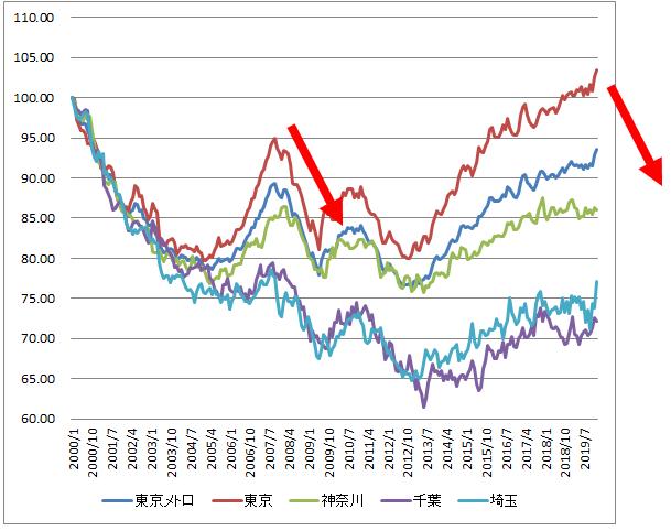不動産価格の推移