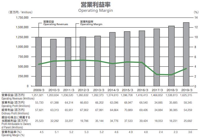クロネコヤマトの営業利益率推移