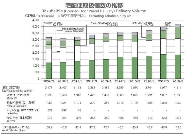 宅配便市場の推移