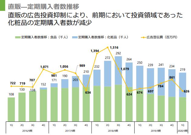 ユーグレナの健康食品、化粧品の購入者数推移