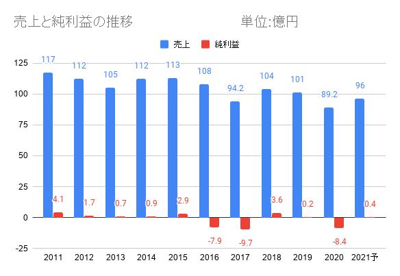 双信電機の売上と利益の推移