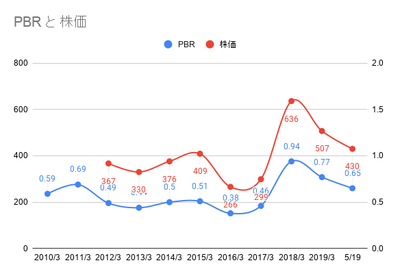 双信電機の株価とPBR推移