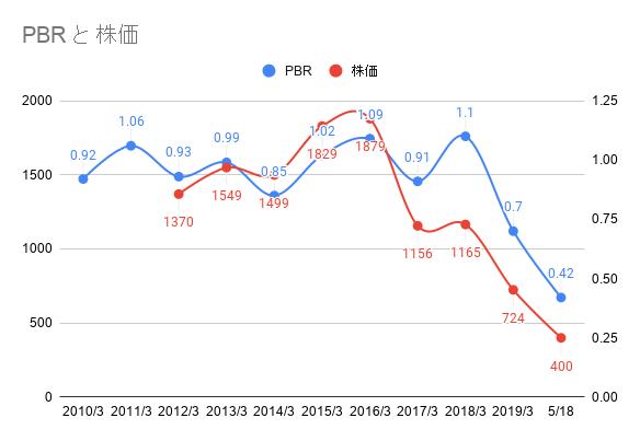 フィールズのPBRと株価の推移