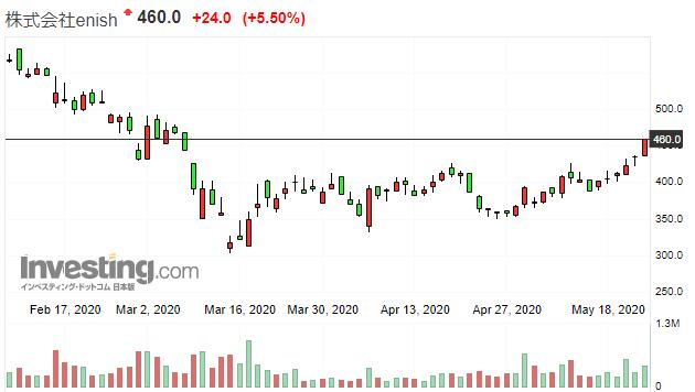 エニッシュの間近の株価