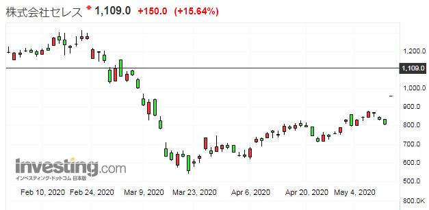 セレスの株価チャート