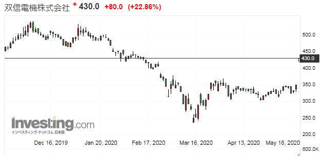 双信電機の株価