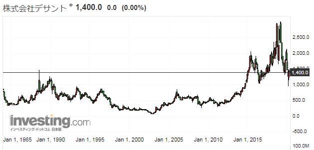 デサントの株価推移