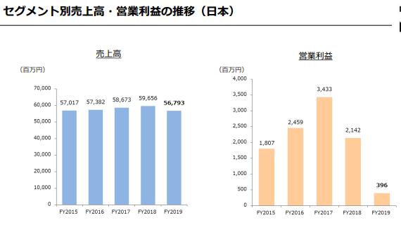 日本の売上、営業利益の推移