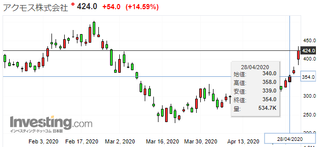 株があがったチャート