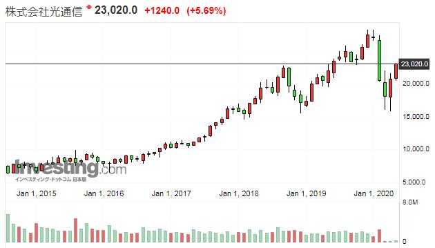 光通信の株価