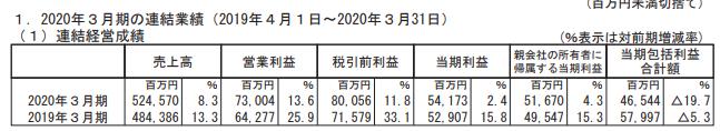 2020年度光通信決算資料