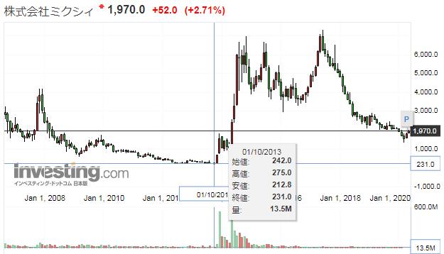 ミクシィの株価推移