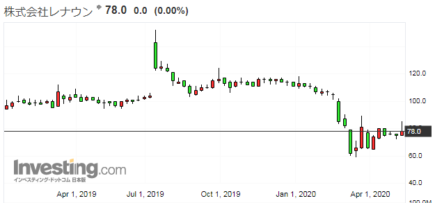レナウンの株価チャート