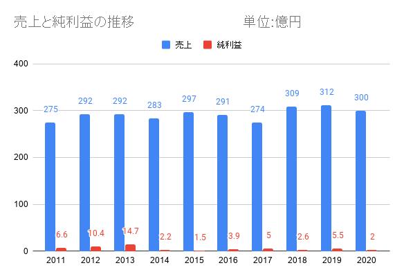 藤沢電気の売上と利益の推移