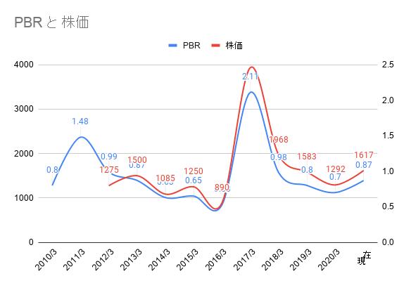 澤藤電機のPBRチャート