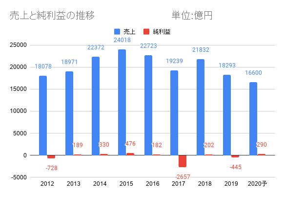 日本郵政の売上、利益推移