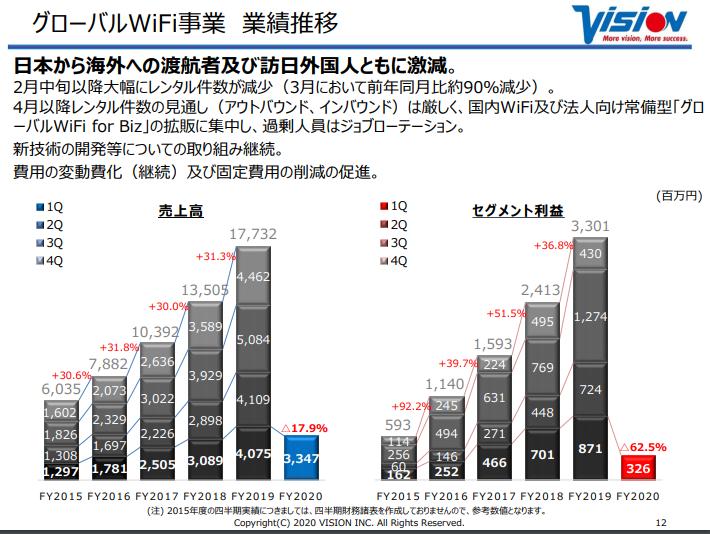 グローバルWifi事業の業績推移