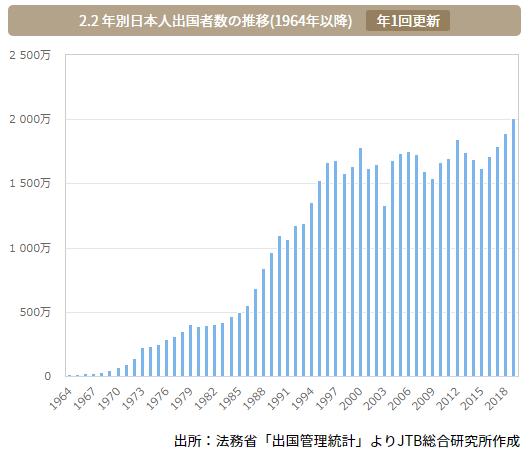 日本人出国者数の推移