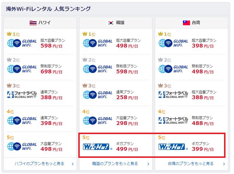 価格.comの海外wifiルーター売上ランキング