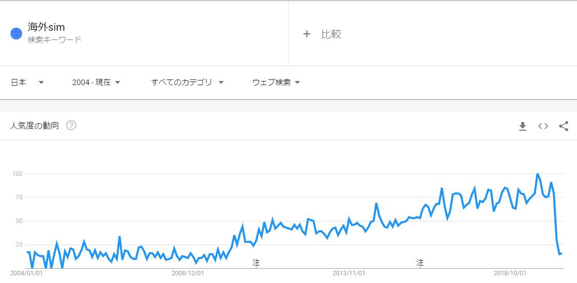 海外simの検索回数