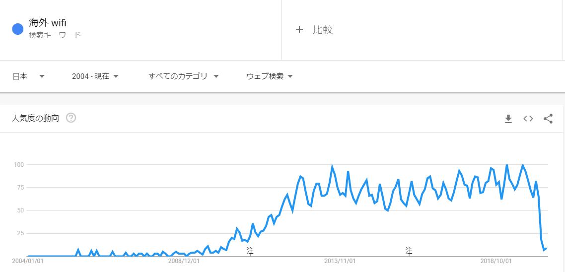 海外 wifi検索語句の推移