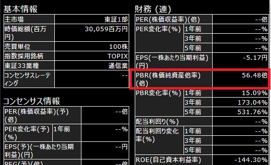 日本通信のPBR