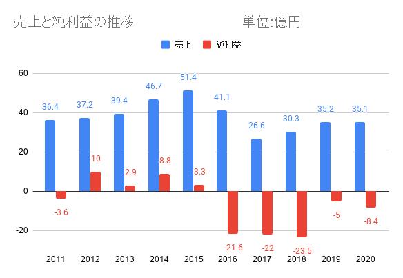 日本通信の業績推移