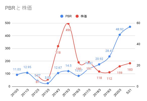日本通信のPBRと株価推移