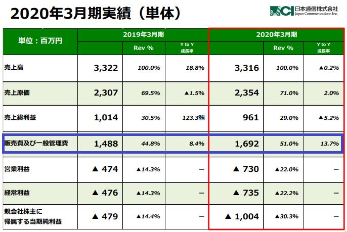 日本通信の決算資料