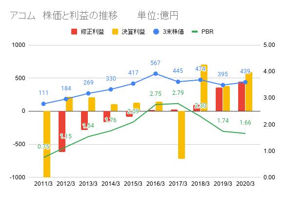 アコム、株価と利益、PBR推移