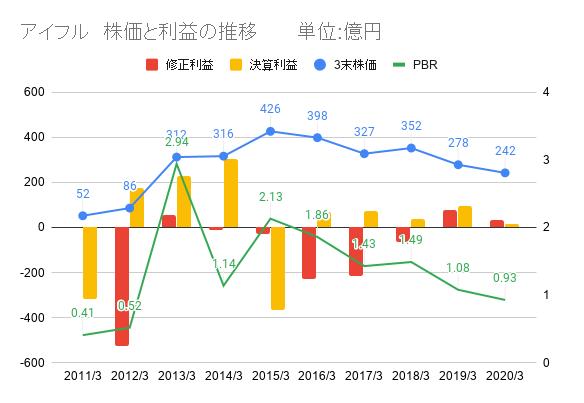 アイフル、株価と利益、PBR推移