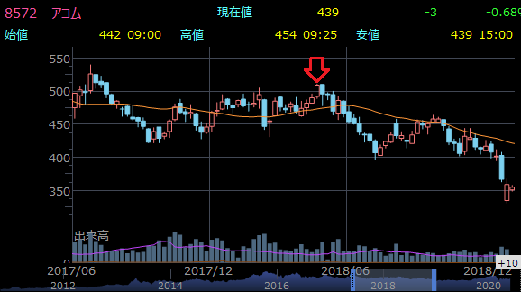 復配時の株価推移