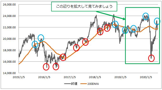 日経平均株価と200日移動平均線