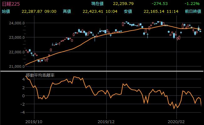 日経平均株価の移動平均乖離率チャート