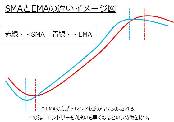 単純移動平均線と指数平滑移動平均線の比較