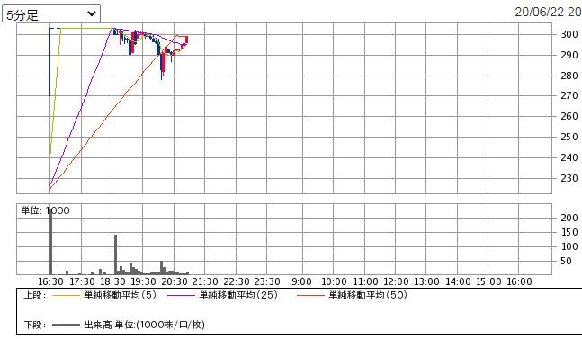 PTSの出来高1位銘柄の株価チャート