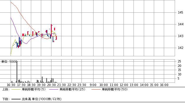 PTSの出来高13位銘柄の株価チャート