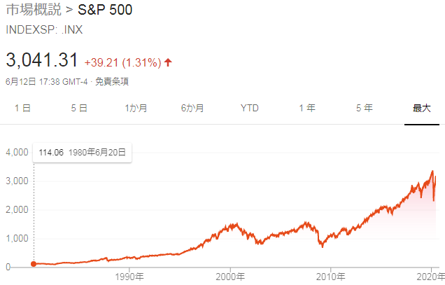 米国株の株価推移
