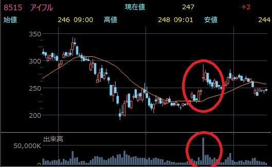 出来高が急増した株価チャート