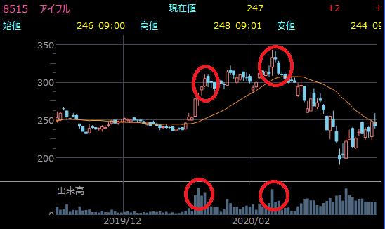 出来高が急増した株価チャート例2