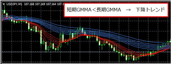 GMMAから下降トレンドと判断したチャート