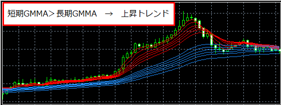 GMMAから上昇トレンドと判断したチャート