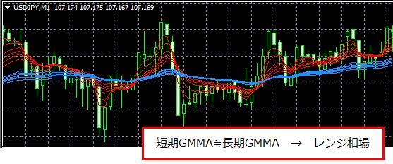 GMMAからレンジ相場と判断したチャート