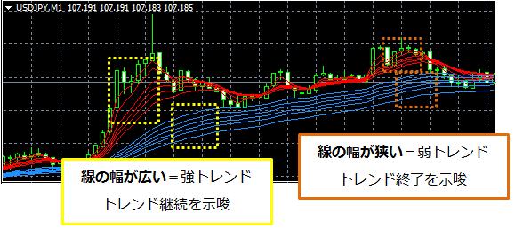 GMMA線の幅でトレンドの強さを判断したチャート画像