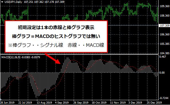 MT4の初期MACDチャート画面