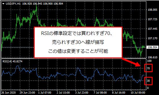 RSIのレベル表示