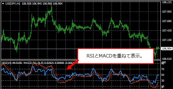 RSIとMACDを重ねて表示したチャート画面